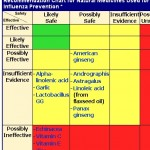 Natural Ways To Prevent H7N9 And Other Viruses